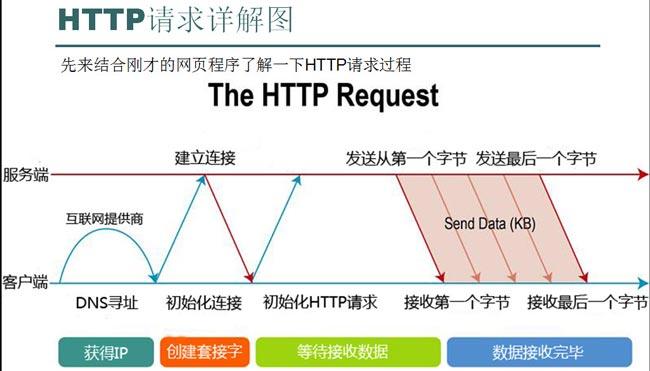 HTTP头信息解读