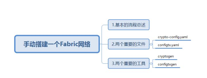 03-Fabric网络-crypto-config&configtx详解