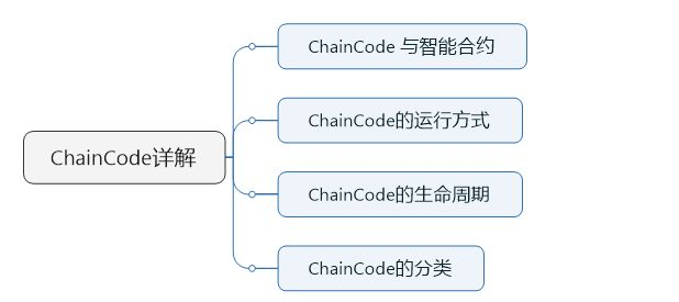 05-ChainCode生命周期、分类及安装、实例化命令解析