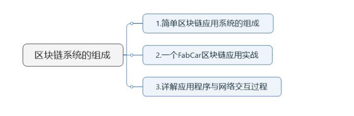 06-去中心化架构介绍&Fabcar项目详解