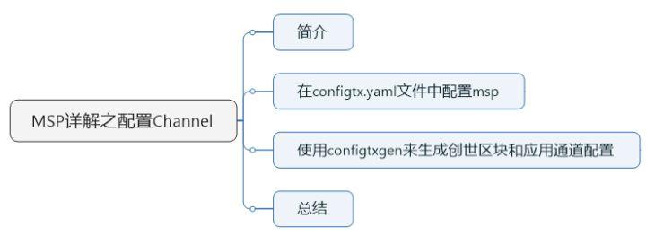 12-HyperLedger-Fabric原理-MSP详解(三)-Channel配置MSP