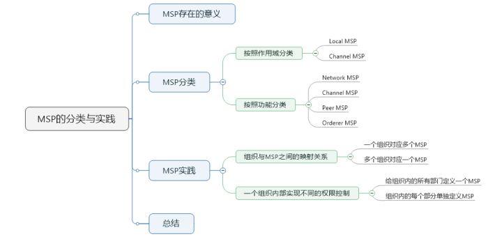 13 – HyperLedger-Fabric原理-MSP详解(四)-MSP分类与实践