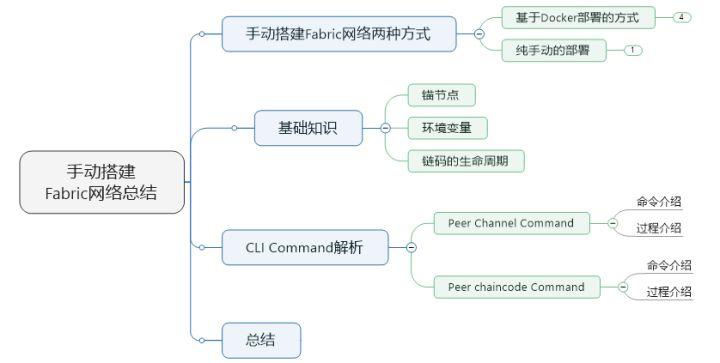 14-安装、实例化链码流程&CLI命令详解