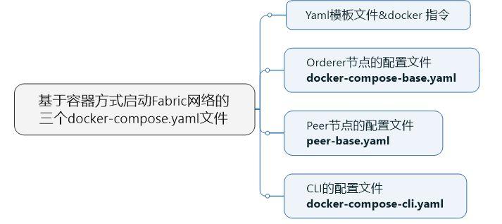 15-Yaml文件格式介绍&docker-compse.yaml详解