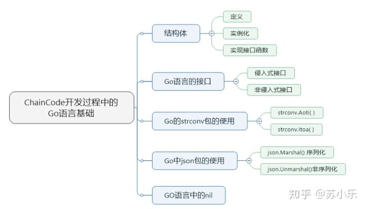 17-HyperLedger-Fabric基础-开发ChainCode的Go语言基础