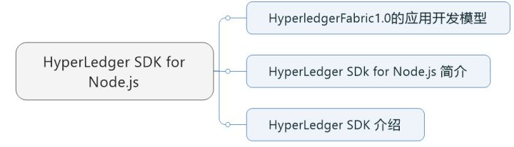 18-HyperLedger-Fabric基础-HyperLedger SDK for Node.js 简介