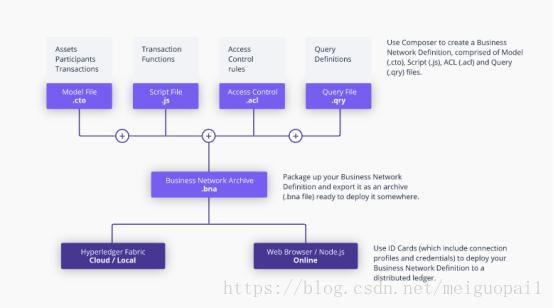 区块链 Hyperledger Composer 使用教程(环境搭建、项目开发 一)