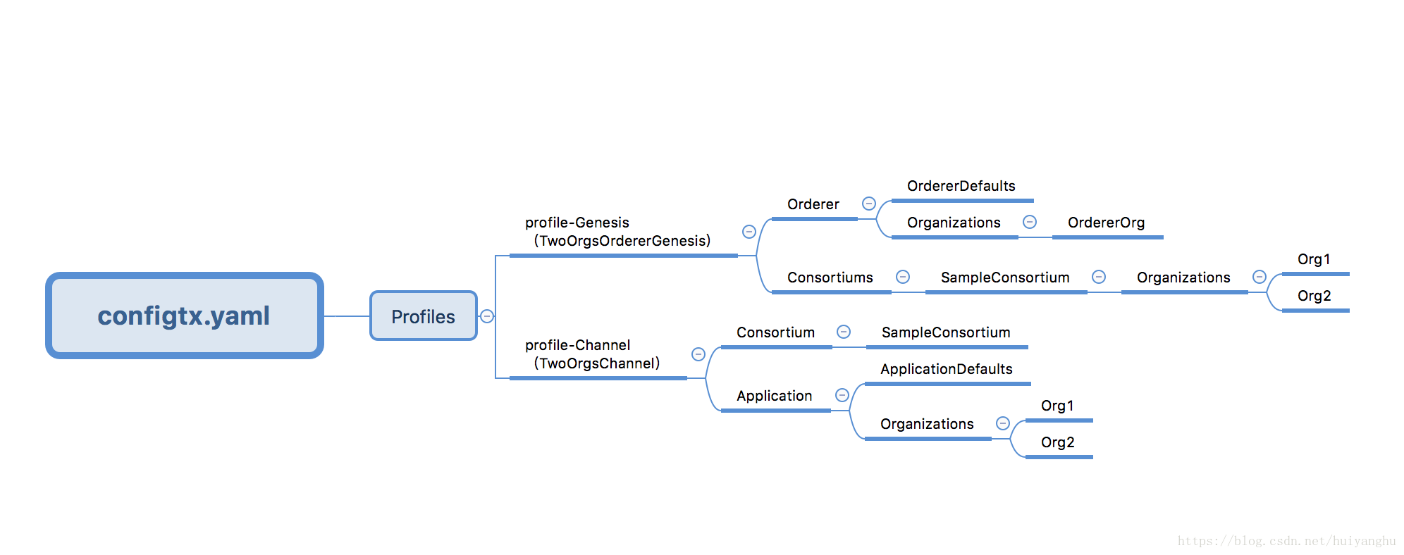 configtx.yaml配置文件解析