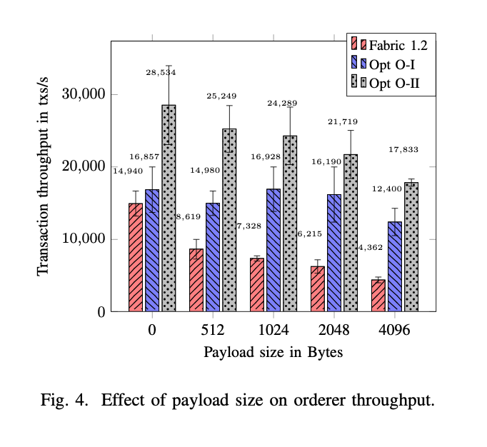 FastFabric:提升Hyperledger Fabric性能到20000TPS